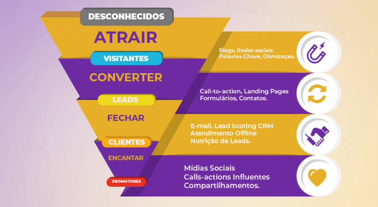36 BOAS práticas de e-mail marketing + 5 ERROS para evitar
